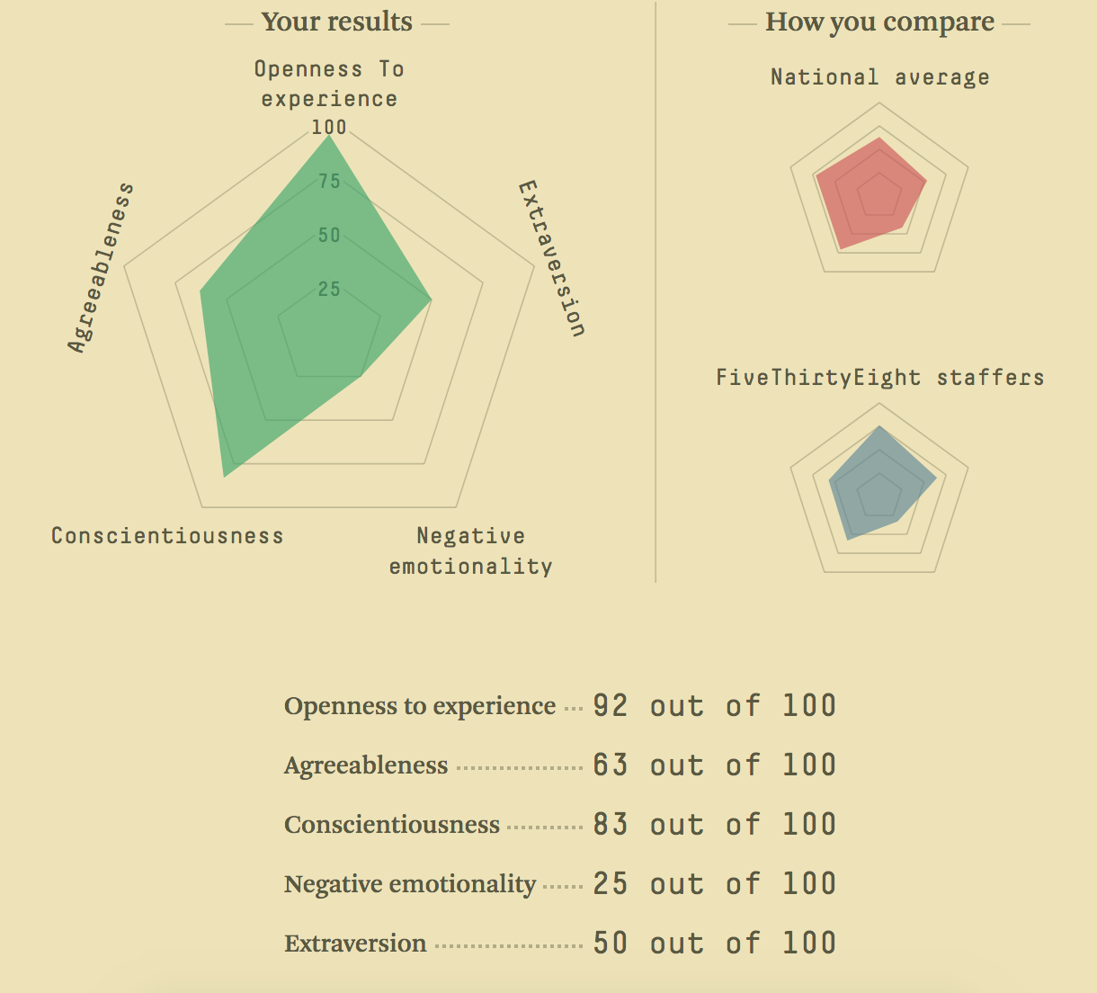 My Big 5 High openness to experience, Moderate agreeableness