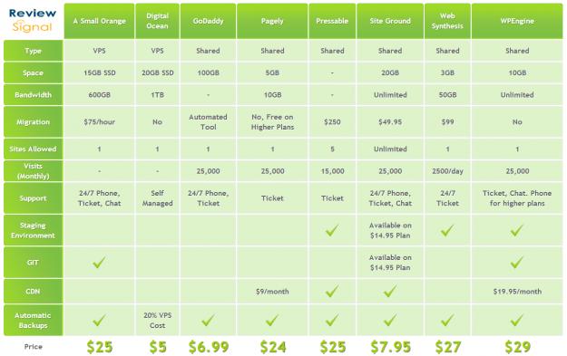 Managed Wordpress Hosting Showdown Performance Benchmarks Comparison Includes The New Godaddy Wordpress Managed Hosting Plan His Conclusion A