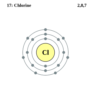 See the electron configuration of atoms of the elements atom diagrams chlorine atom ccuart Image collections