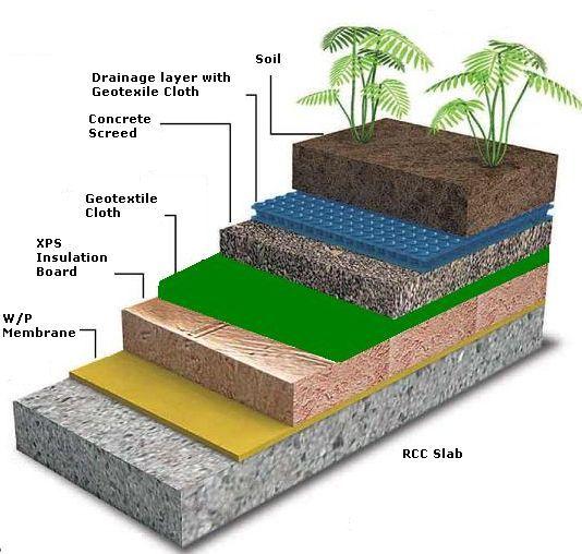 Terrace Garden Construction Google Search Sustainable