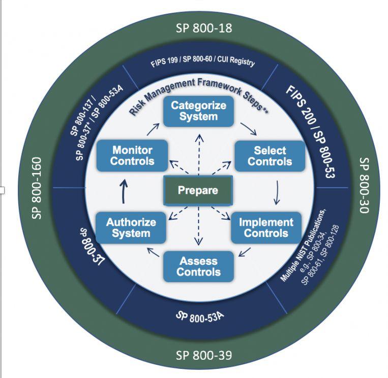 Enterprise Risk Management Framework Template In 2021 Risk Management Risk Management Framework Management