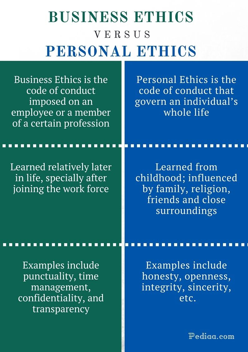 Difference Between Busines Ethic And Personal Definition Example Good Work Of Statement