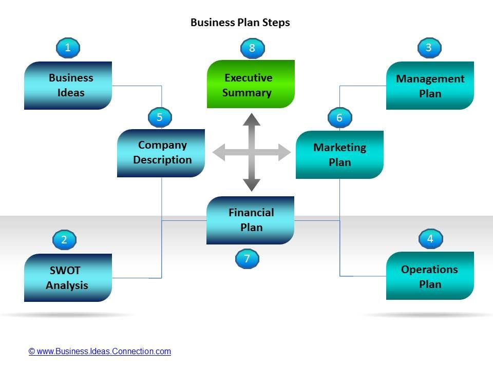 Business Plan Templates   Key Elements   Business Plans