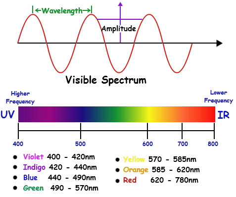 Visible Spectrum Colors