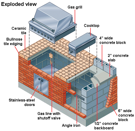 Building a brick tile barbecue brick tiles bricks and for How to build a brick house step by step pdf