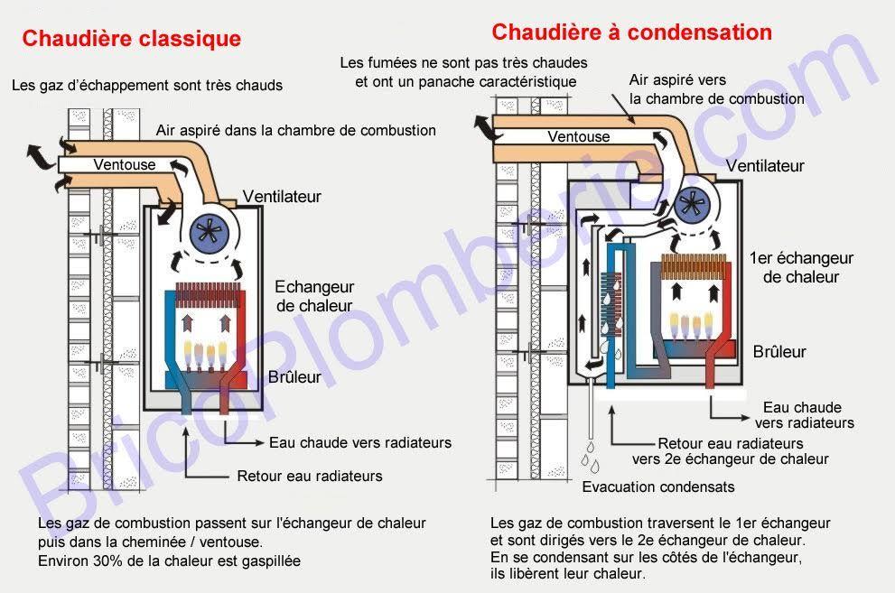 La Chaudiere A Condensation