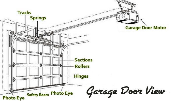 Best Garage Doors Is One Of The Most Reliable Mechanisms That 400 x 300