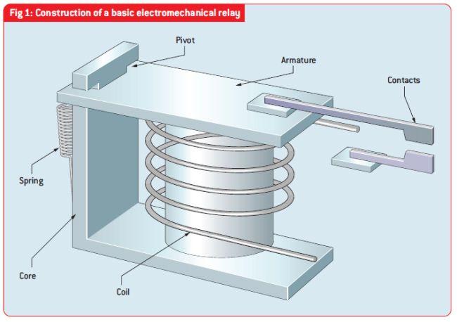Construction Of A Basic Electromechanical Relay