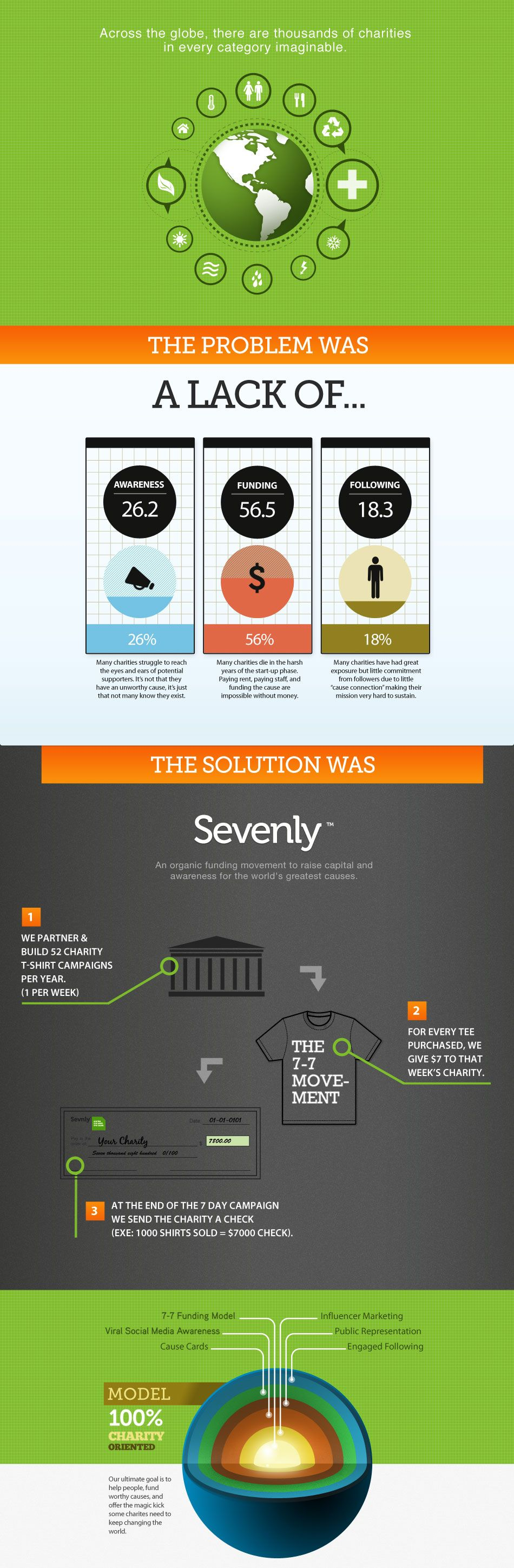 @Sevenly does a great job of focusing on the 7 causes of poverty.