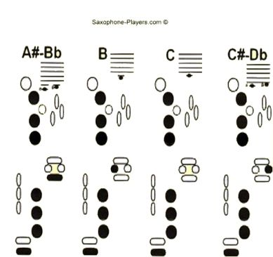 Saxophone Fingering Chart Also Has Links To Sax Effects  Music