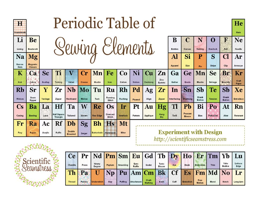 Oh my gosh i love this sew much that im reduced to bad puns the scientific seamstress my sewing lab free geektastic printable periodic table of sewing elements cute sewing room decor gamestrikefo Image collections