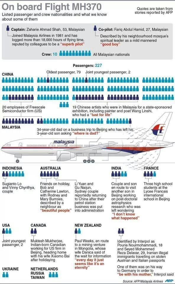 Pin by Ooi Teik Leong on Facts Malaysia airlines, Flight