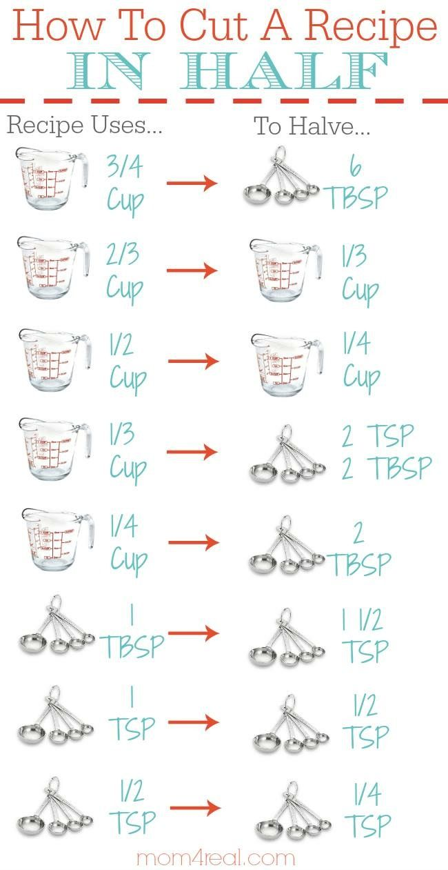 Free printable baking conversion charts basic baking ingredients free printable baking conversion charts basic baking ingredients javacupcake i am baker community pinterest baking conversion chart nvjuhfo Choice Image