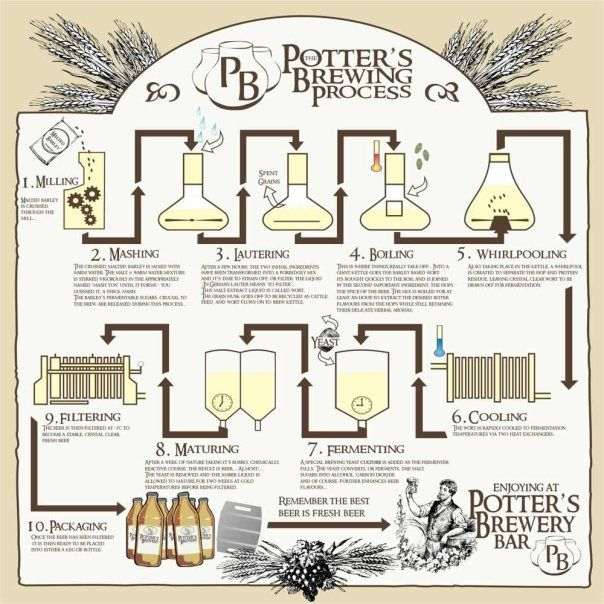 Potter S Brewing Process