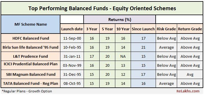 Best Balanced Mutual Fund Schemes Equity Oriented Review