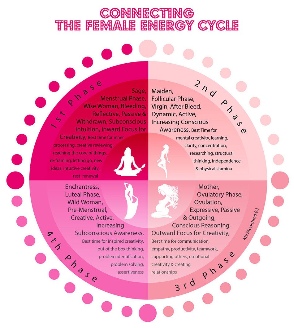 Connecting The Female Energy Cycle from My Moontime. Enjoy ...