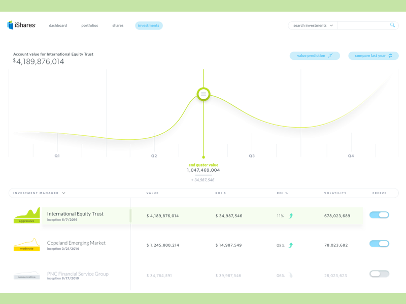 ishares investment tracker by greg dribbble ui design