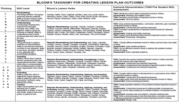 Blooms Taxonomy Google Search Thought Pinterest - Bloom taxonomy lesson plan template