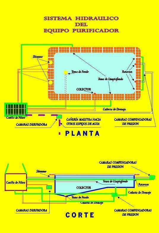 instalacion hidraulica de biopiscinas y piscinas On planos de instalacion hidraulica de una alberca