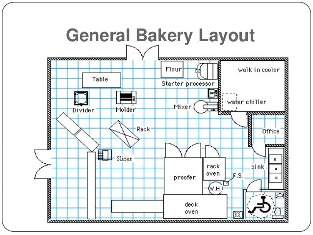 Bakery floorplan google search gingerbread bakery for Small commercial kitchen layout ideas