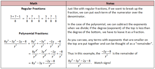 Simple Polynomial Long Division Rational Function Math Notes Polynomials