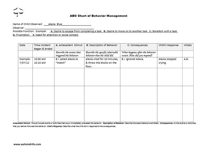 Abc Chart Of Behavior Management HttpAutismdrillsComSample
