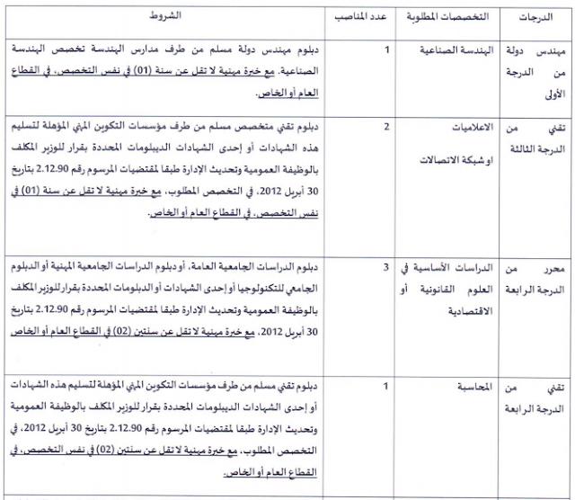 مجلس جهة سوس ماسة مباراة للتوظيف في مختلف الدرجات والتخصصات 12 منصب الترشيح من 2 مارس إلى 16 مارس 2020
