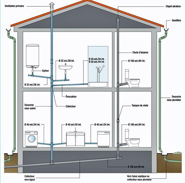 Organiser l 39 vacuation des eaux us es chez soi plomberie sanitaires pinterest plans de - Plan evacuation eaux usees maison ...