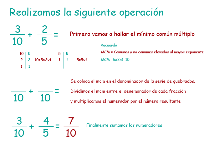 Suma Resta Multiplicación Y División De Fracciones Educapeques Fracciones Fichas De Matematicas Operaciones Con Fracciones