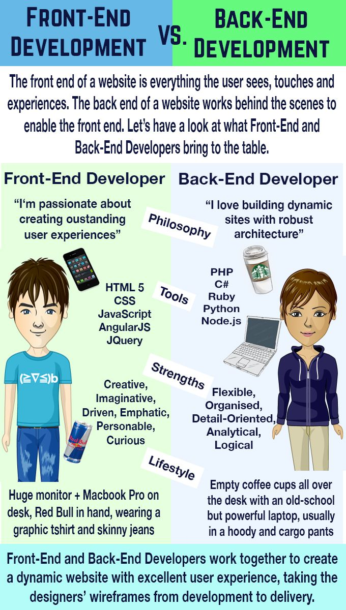 Infographic Fe Vs Be Final Software Development Life Cycle Web Development Development