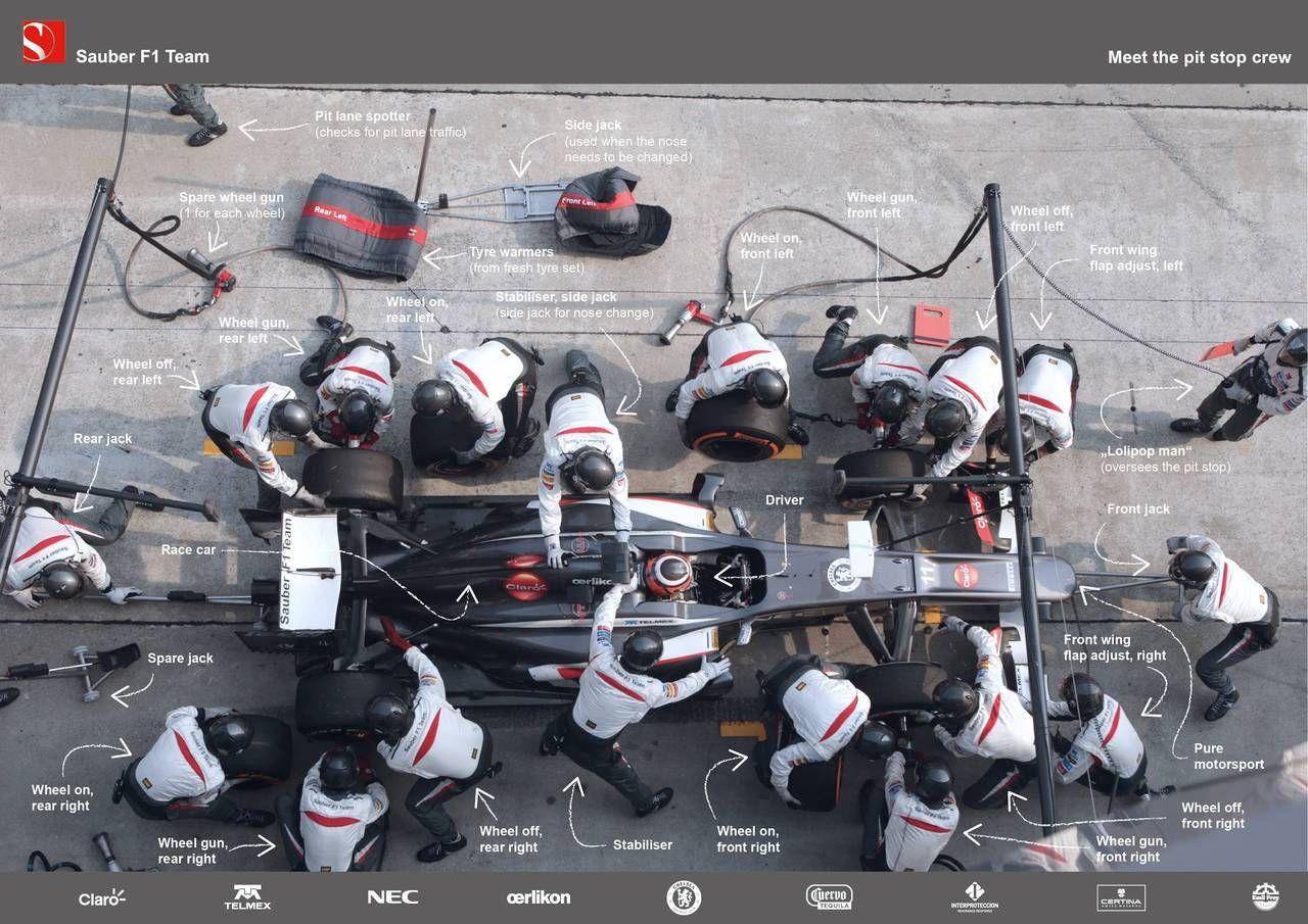 Formula 1 Ppt