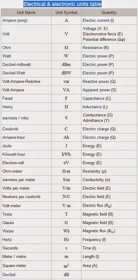 Abbreviations | Electric | Pinterest | Electrical engineering ...