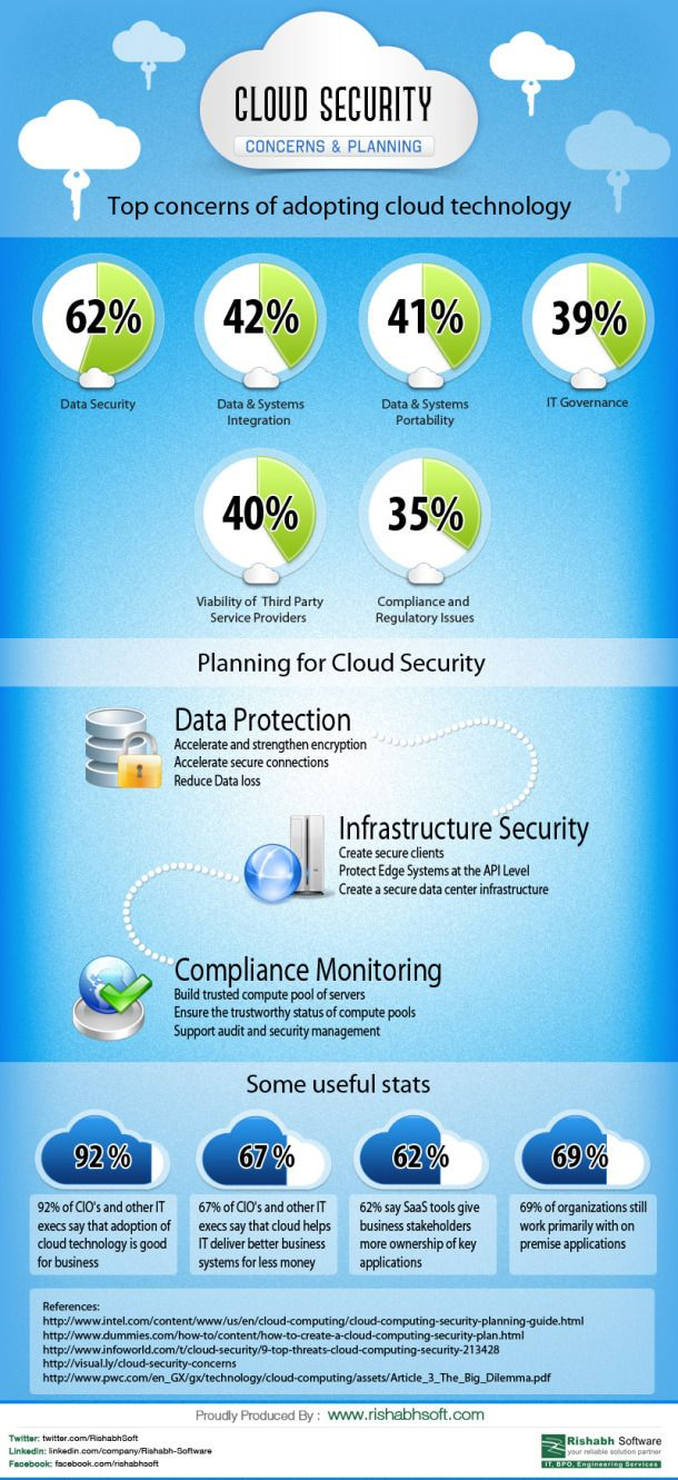 Cloud Security Concerns Planning Infographic Cloud Security Cloud Infrastructure Cloud Computing Services Cloud Computing Technology