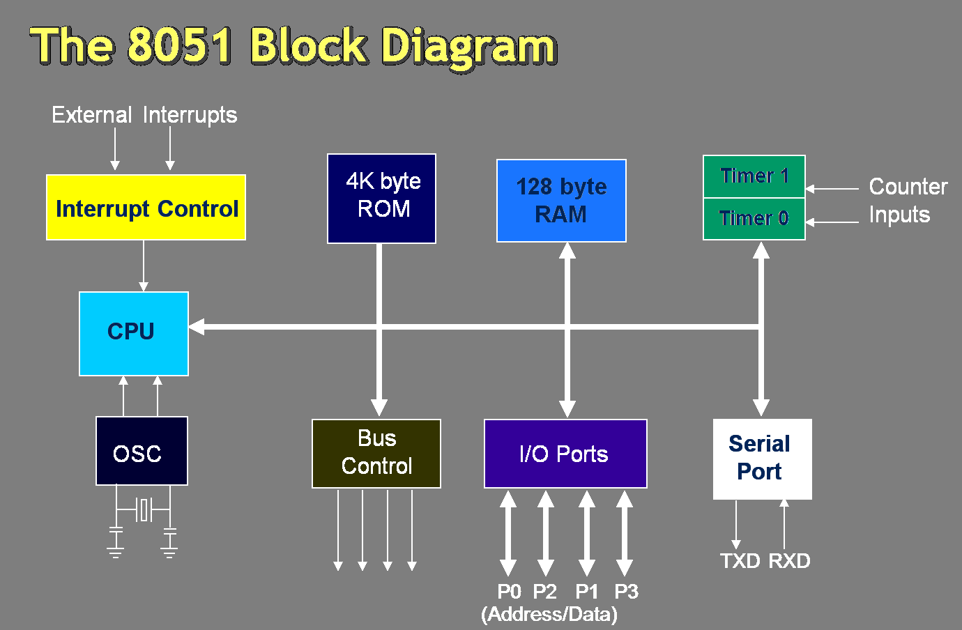 8051 Microcontroller Architecture And Applications Electronics Block Diagram Images Engineering Basics
