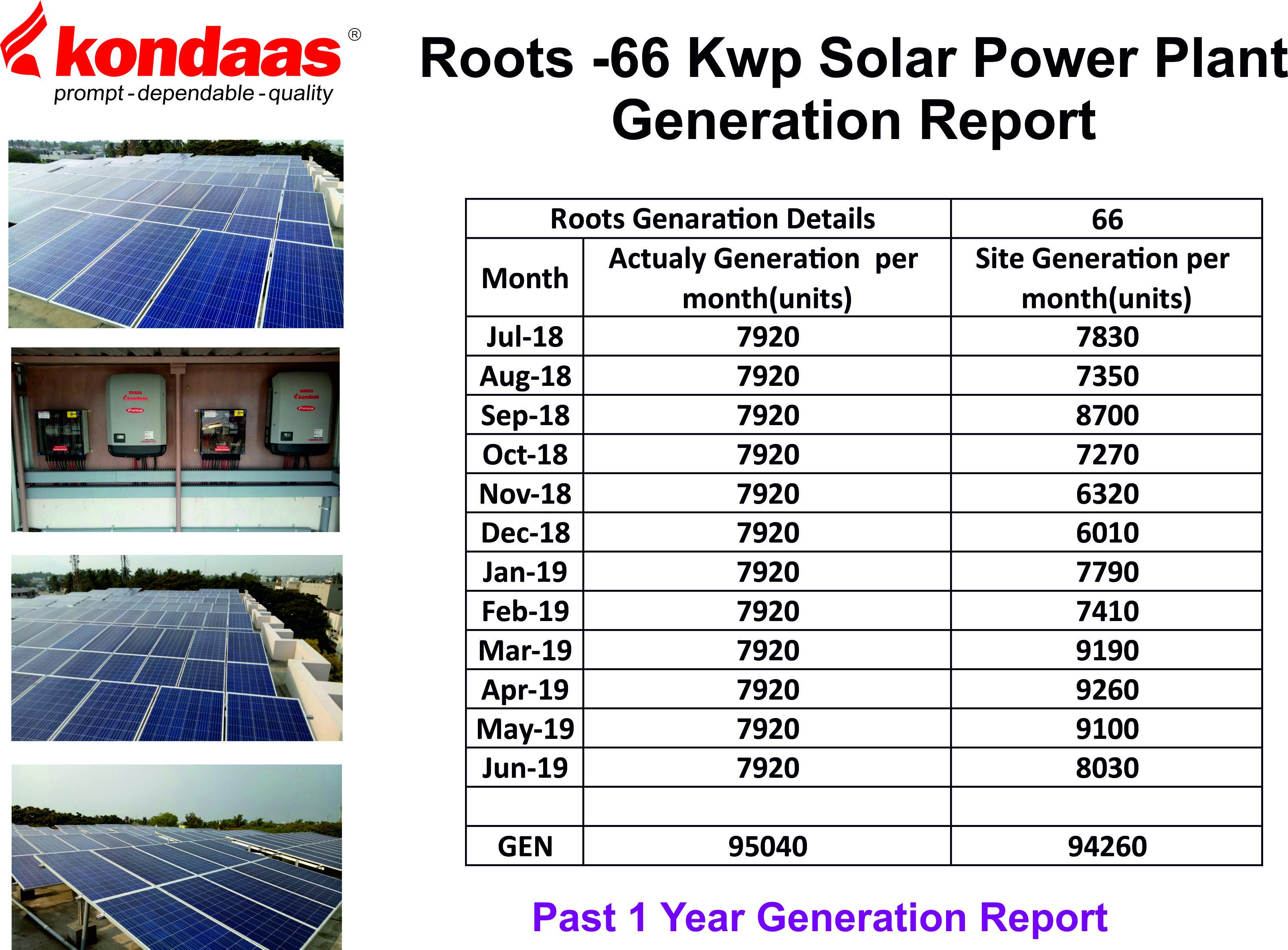 Roots Generation Report Solar Power Plant Solar Power Solar