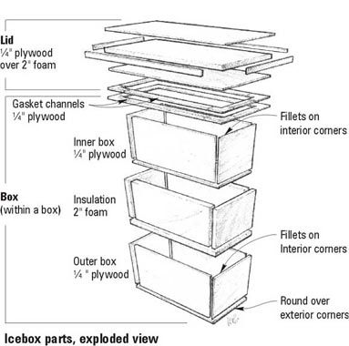 ice box construction diagram- includes how to build a lid