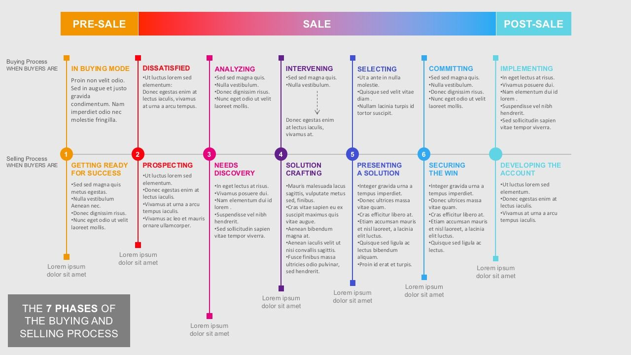 7 Steps of Buying And Selling Process PowerPoint