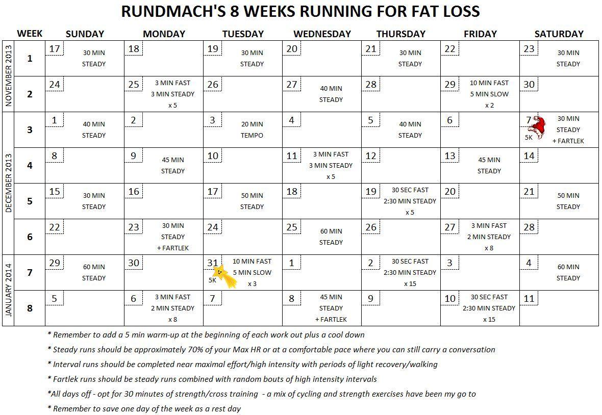 Pin By Heidi Danis Podjasek On Exercise Running For Fat Loss