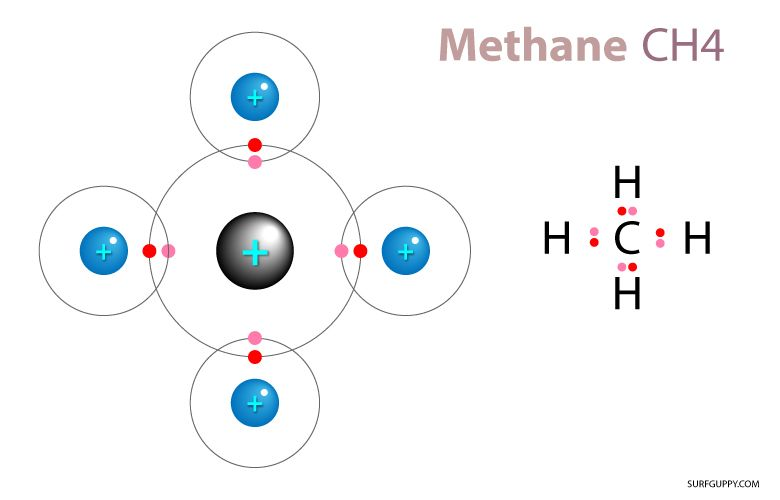 Non Polar Covalent Bonds Share Electrons Equally One Example Is
