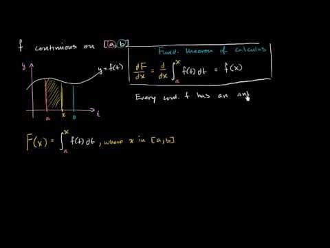 Fundamental Theorem Ap Calculus Calculus Ap Calculus Ab