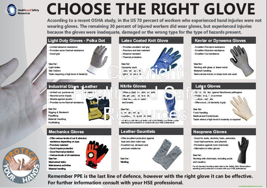 Choose the Right Safety Gloves Poster (A1 Size