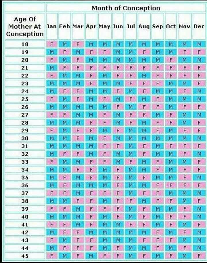 Baby Gender Chart Baby Gender Calendar Birth Calendar Gender Chart