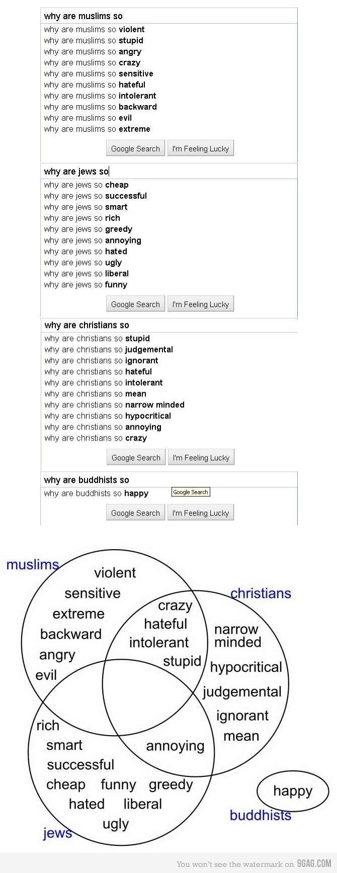 religions diagram according to google