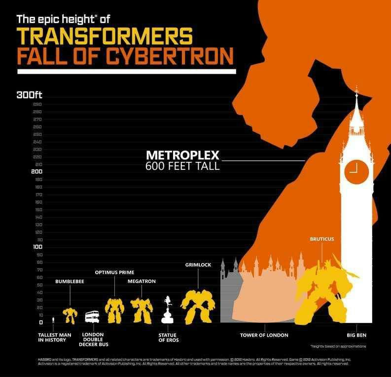 Transformers: Fall Of Cybtertron height chart.