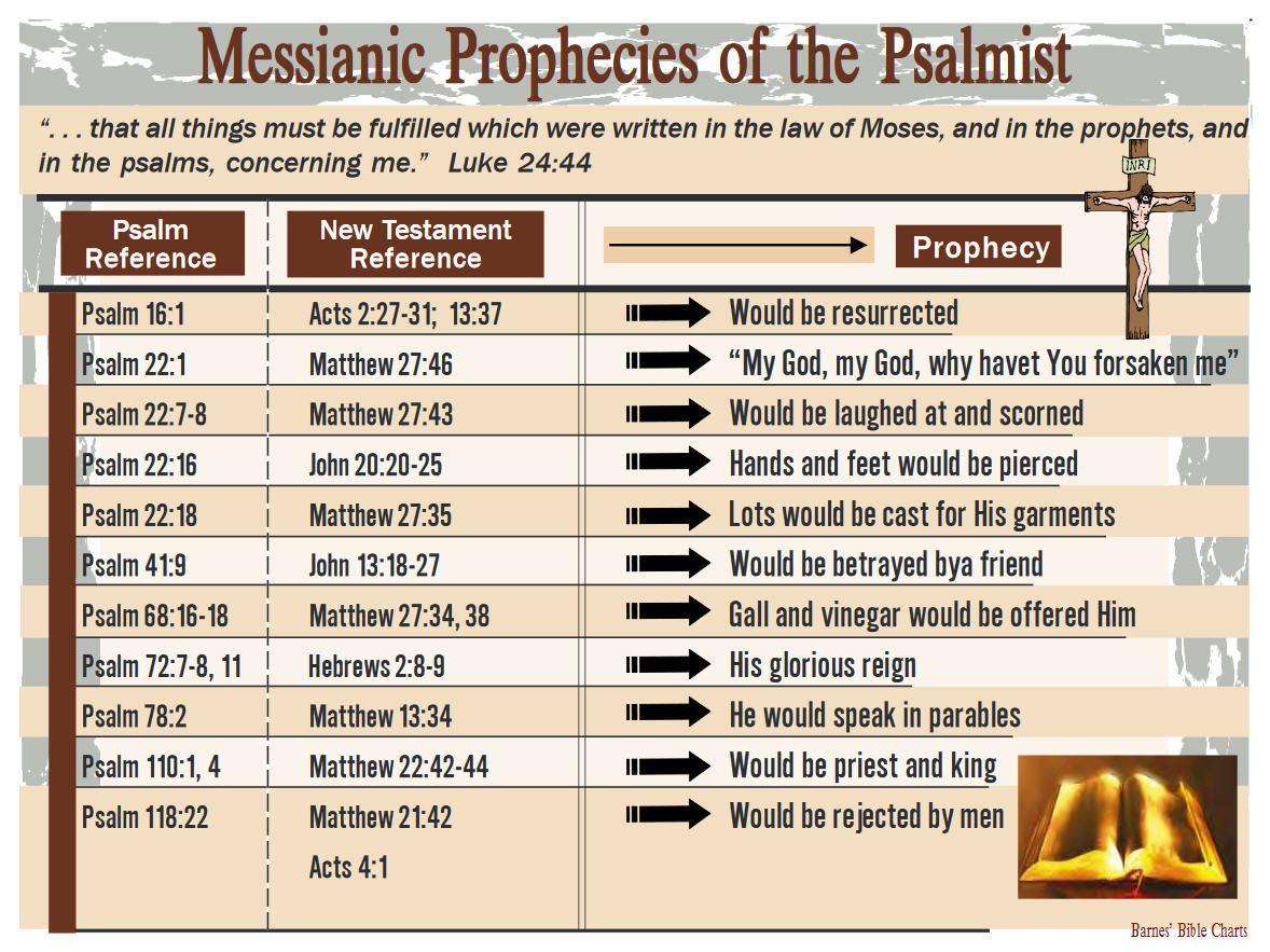 Messianic Prophecies Of The Psalmist Verse List Scriptures Religious Text