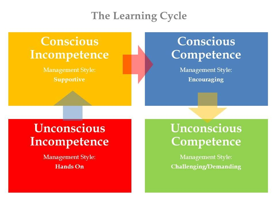 Image result for cycle of learning coaching unconscious competence