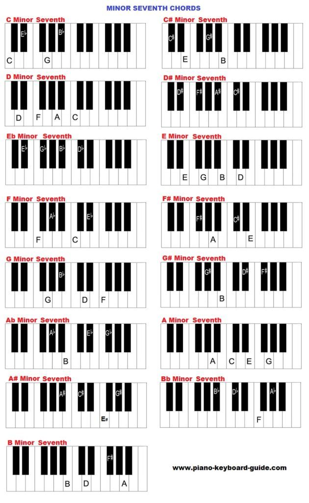 Minor 7th Piano Chords Piano Pinterest Pianos And Learning Piano