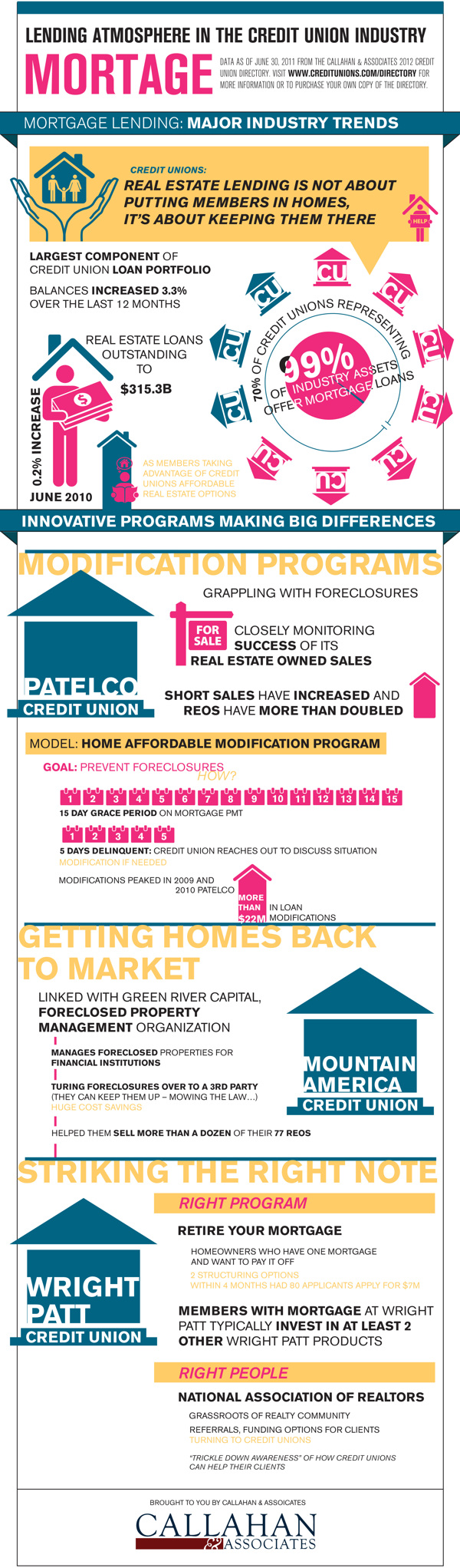 2011 Credit Union Directory Infographics By Michelle Hoopes Via