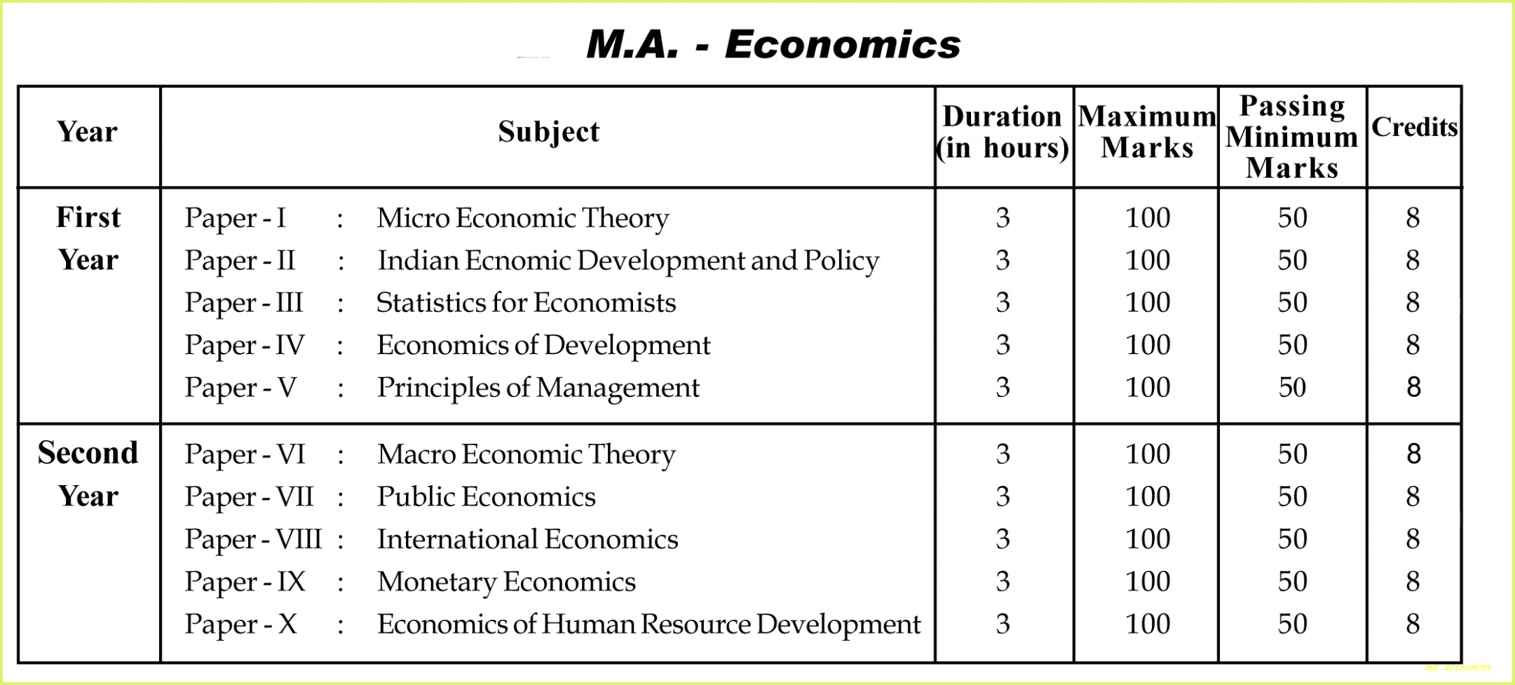 Top Ten Fantastic Experience Of This Years Ma Economics Ma Economics Ma Economics Economics Economics Notes