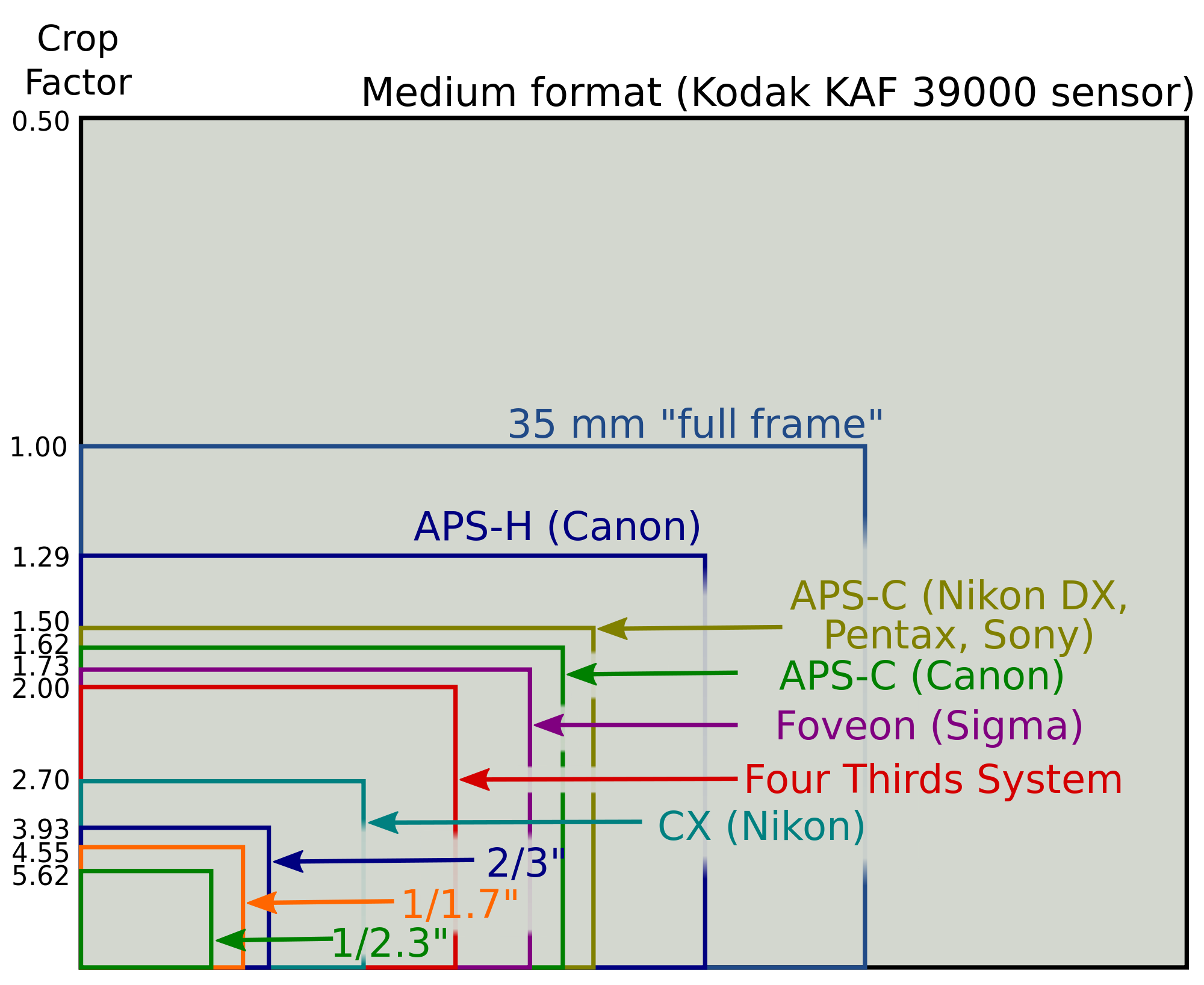 DSLR camera format sensors Full Frame Cropped Sensor Medium Format ...